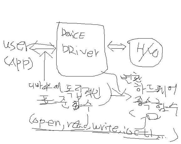 [DeviceDriver]디바이스 드라이버 소개1