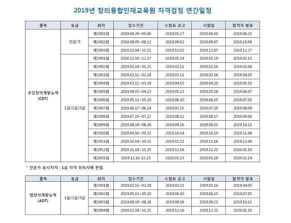 CDT 2019 자격일정